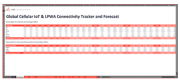 Cellular IoT & LPWA Market Tracker (Q3 2021)