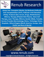Hair Transplant Market, By Methods, Products, Therapy, Gender (Male, Female), Service Provider, Region (North America, Europe, Asia-Pacific and Rest of World)
